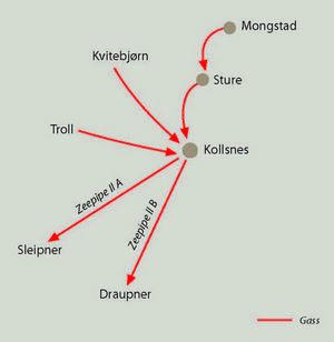 kollsnes kart Kollsnes prosessanlegg | Norsk Oljemuseum kollsnes kart
