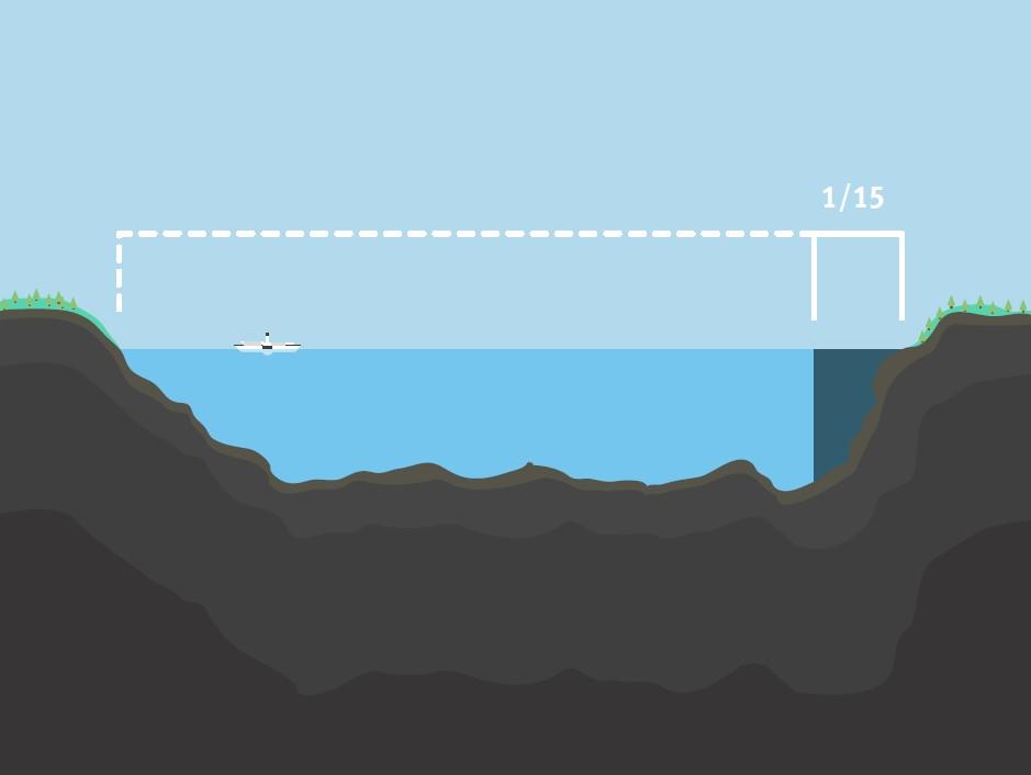 All norsk olje- og gassproduksjon fram til 2016 utgjør bare omtrent 1/15-del av vannet i Mjøsa